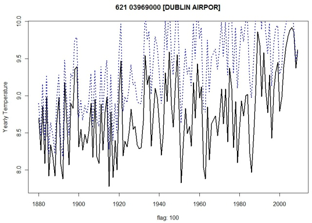 Dublin Airport Temperature Records
