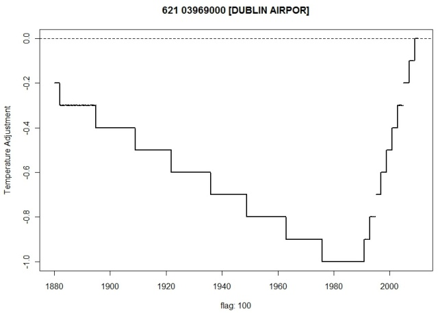 Dublin Airport Adjustment