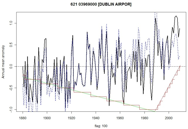 Dublin Airport Anomalies