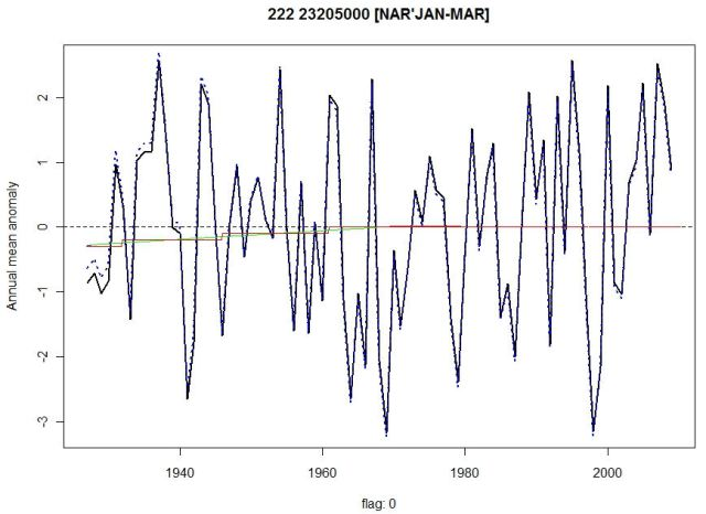 Nar'Jan-Mar annual mean anomalies