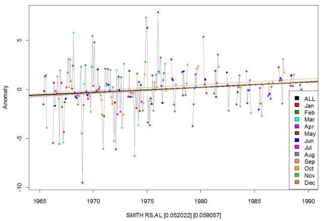 Smith Rs, AL anomalies