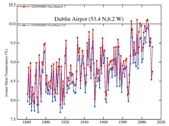 GISTEMP output data (adjusted temperature series) comparison