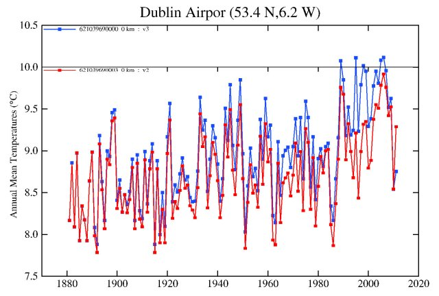 Dublin Airport adjustment (comparing GHCN v3 with GHCN v2)
