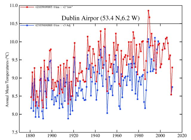 "Dublin Airport adjustment (using GHCN v3), compared to GHCN v2 ""raw"" series"