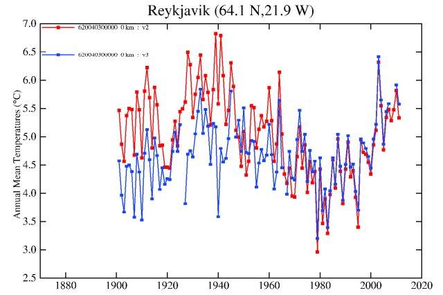 Reykjavik adjustment (comparing GHCN v3with GHCN v2)