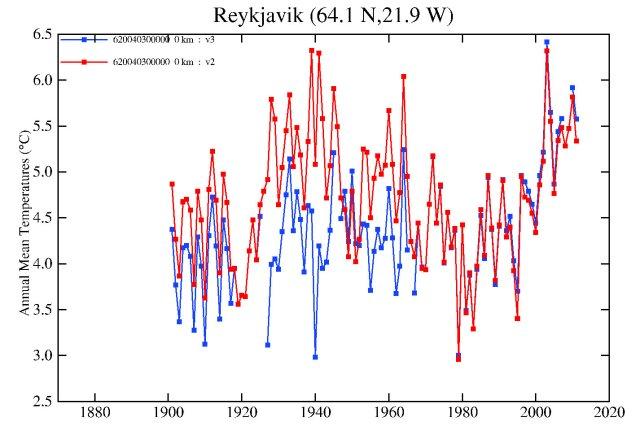 """Reykjavik """"raw"""" series (comparing GHCN v3 with GHCN v2)"""