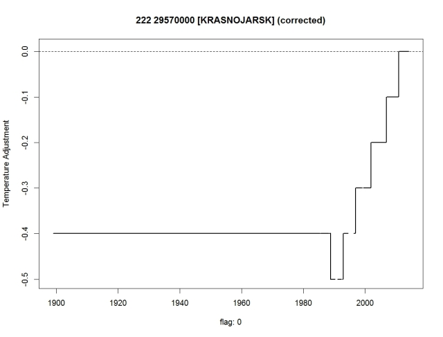 Krasnojarsk. Adjustment in corrected analysis