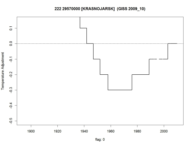 Krasnojarsk adjustment. GISS output from 2009, data to October. No nightlights used