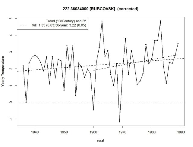 Rubcovsk. Corrected analysis