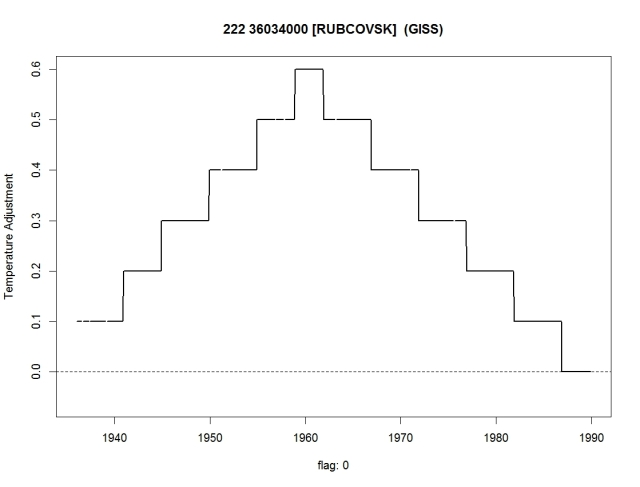 Rubcovsk adjustment in GISS analysis
