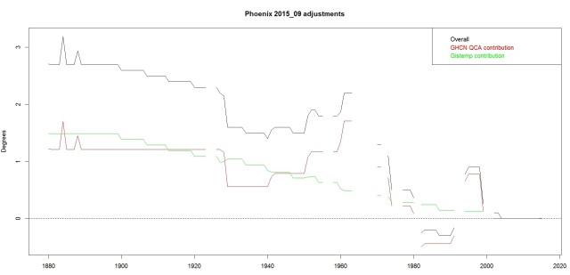PhoenixAdjustments
