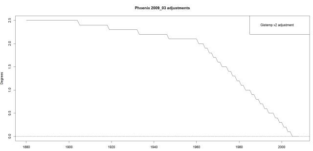 PhoenixAdjustments200903